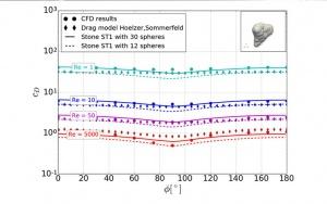 Bild Widerstandswerte nach dem neu entwickelten Modell in Abhängigkeit der Anströmrichtung