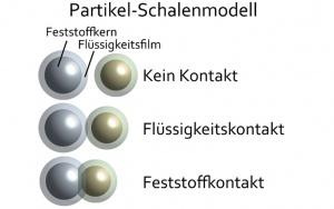 Bild Simulation von Mischprozessen: Kontaktarten im Zwei-Schicht-Modell