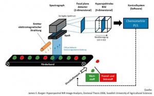 Bild Sensorgestützte Sortierung: Funktionsweise einer sensorgestützten Sortieranlage mit Linescan-Konfiguration