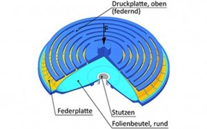 Bild Befüllverfahren Viskopress: CAD-Modell einer Auspresslösung für runde Folienbeutel (Viskopress)