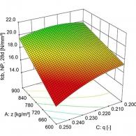 Statistische Versuchsplanung mit DoE
