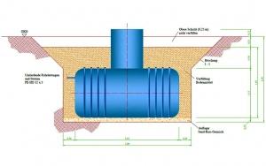 Bild Thermisch aktivierte Kleinkläranlage: Einbauschema Baugrube im Kleinfeldversuch – Behälter 3 m³