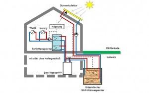 Bild SAP-Latentwärmespeicher: Schematische Darstellung der anlagentechnischen Einbindung des SAP-Speichers in ein Wohngebäude