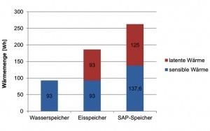 Bild SAP-Latentwärmespeicher: Vergleich der Wärmespeicherkapazität zwischen Wasser-, Eis- und SAP-Speicher