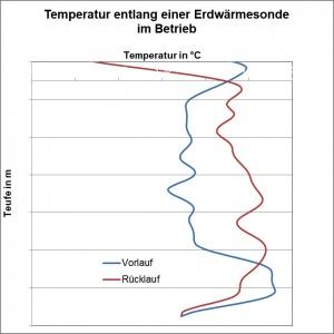 Bild Grafik Temperaturmessung entlang einer Erdwärmesonde