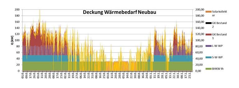 Bild Grafik Energieeffizienzstudie Wärmebedarf Neubau
