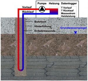 Bild Grafik Funktionsschema Thermal Response Test (TRT)