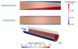 Bild Rohrströmung beim Projekt Mischparameter