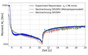 Bild Grafik SPH-Simulationsprogramm – Gegenüberstellung Experiment und Simulation