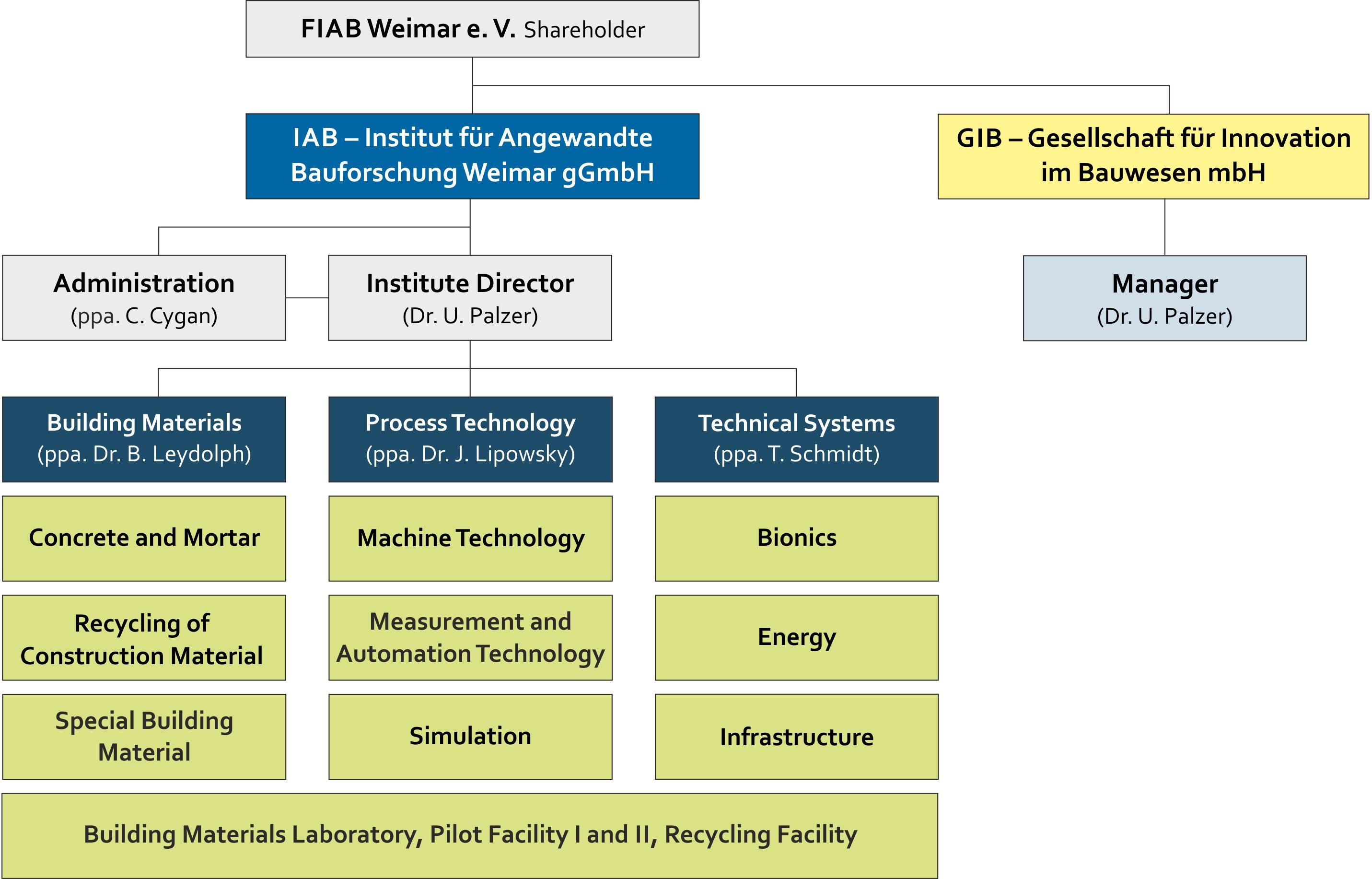Image organization chart IAB Weimar